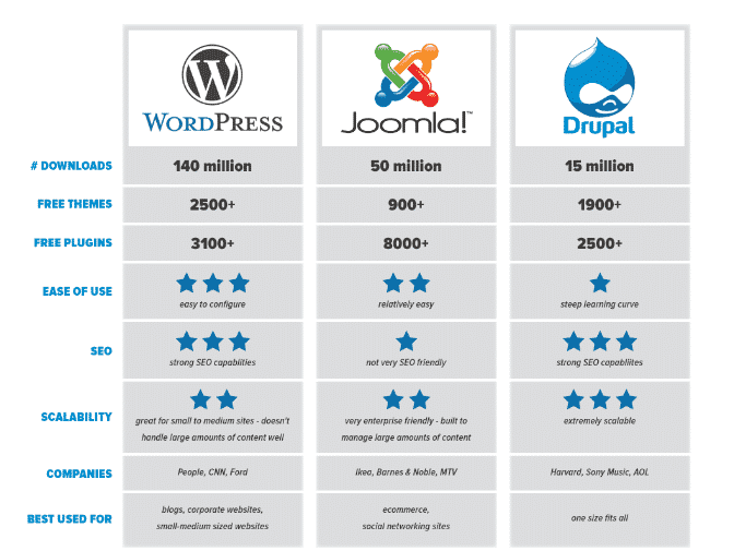 so sánh wordpress vs joomla vs drup