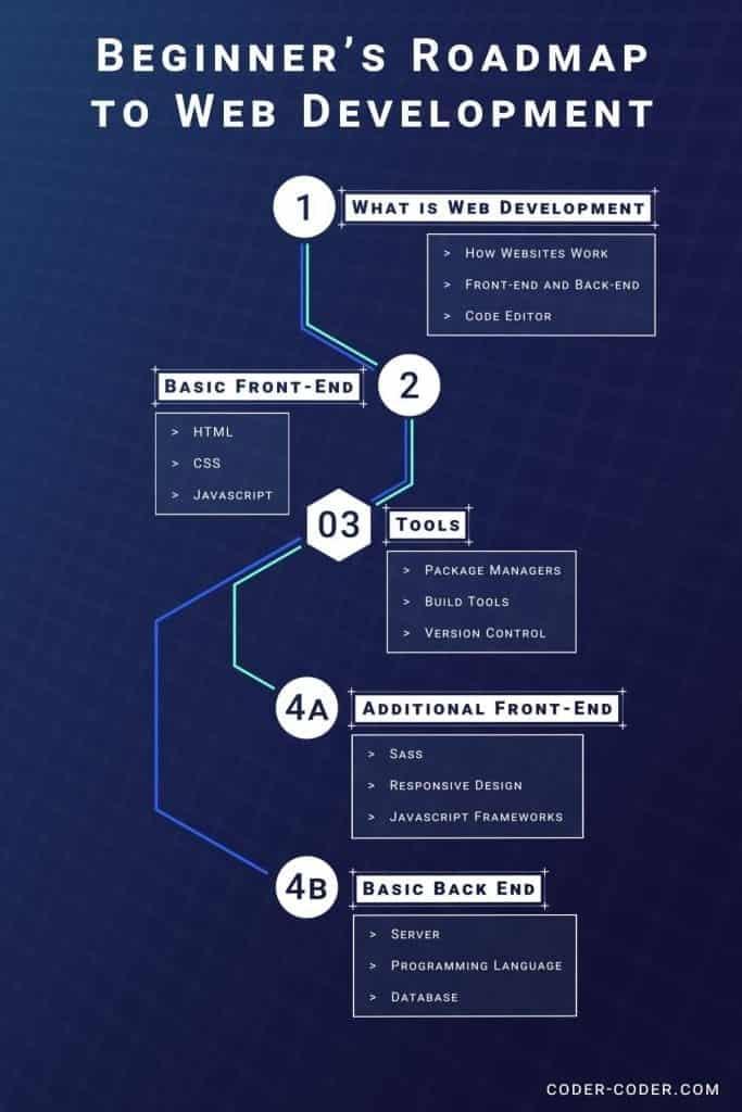 Học thiết kế Web online