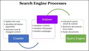 Cơ chế hoạt động của search engine là gì?