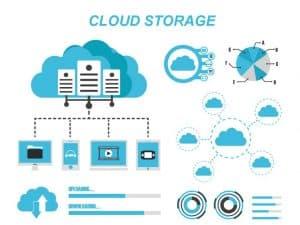 cloud server là gì?