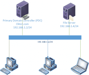 Mô hình triển khai Domain Controller