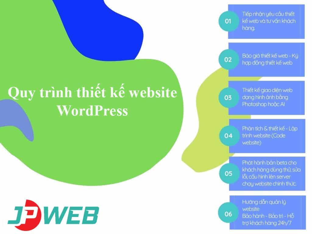 Quy trình thiết kế website WordPress tại JPWEB