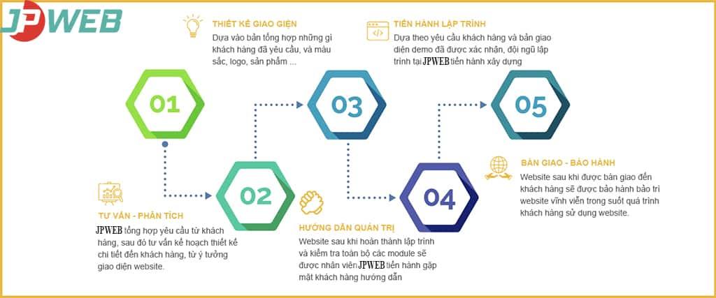 Quy trình thiết kế website chất lượng tại JPWEB