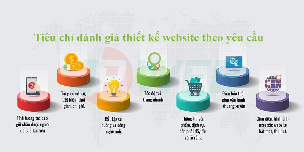 Những tiêu chí đánh giá website tại JPWEB