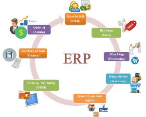 hệ thống phần mềm ERP là gì?